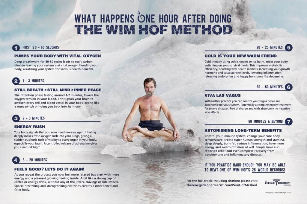 Wim Hof Method Science Of How To Get Happier Healthier