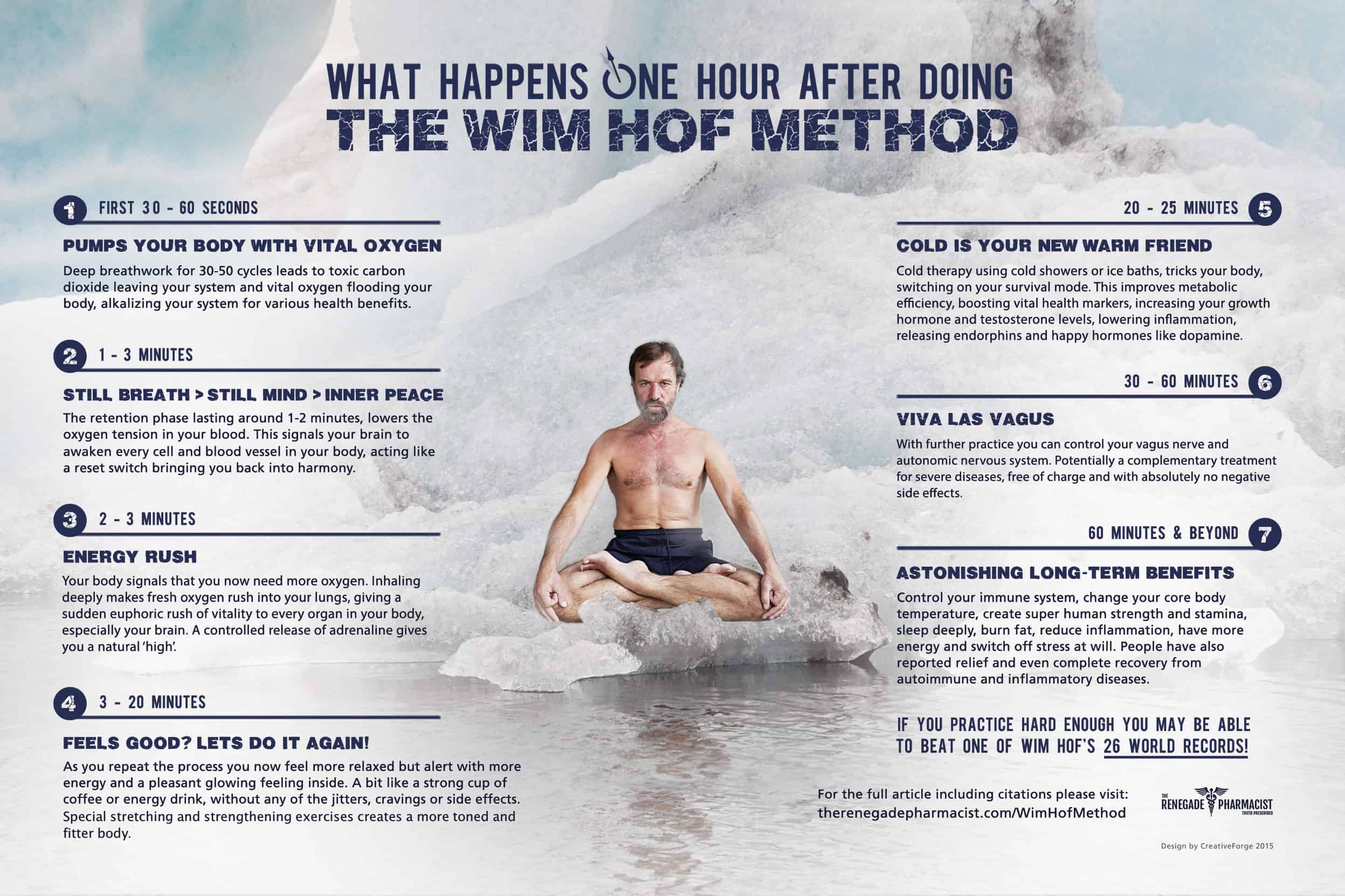 Wim Hof Method Effects